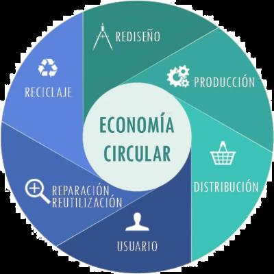 economia_circular